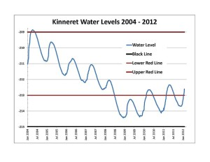 Kinneret (Galilee) Lake water levels