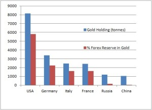 Gold Holdings by Country