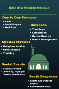 Mosque role Infographic