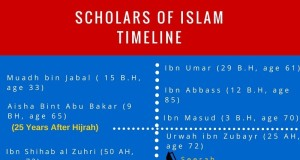 Scholars of Islam Chronology