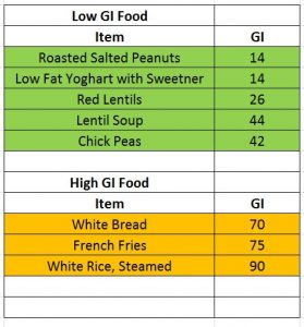List of Low and High GI foods